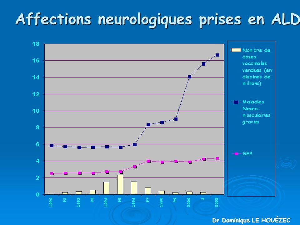 Affections neurologiques prises en ALD Dr Dominique LE HOUÉZEC