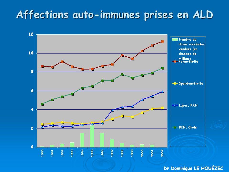 Affections auto-immunes prises en ALD Dr Dominique LE HOUÉZEC