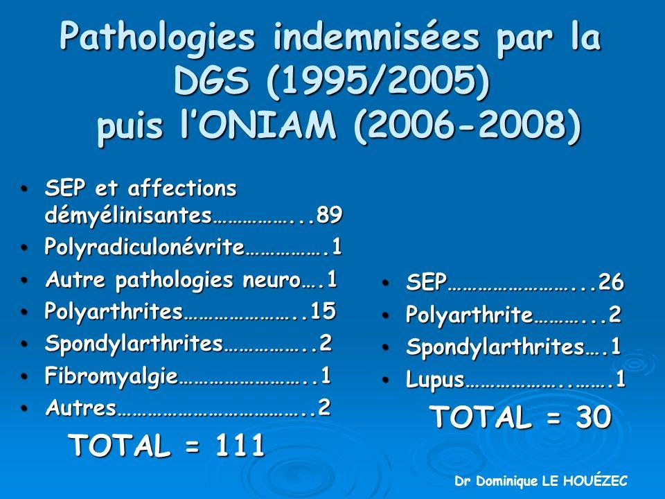 Pathologies indemnisées par la DGS (1995/2005) puis lONIAM (2006-2008) SEP et affections démyélinisantes……………...89 SEP et affections démyélinisantes……………...89 Polyradiculonévrite…………….1 Polyradiculonévrite…………….1 Autre pathologies neuro….1 Autre pathologies neuro….1 Polyarthrites…………………..15 Polyarthrites…………………..15 Spondylarthrites……………..2 Spondylarthrites……………..2 Fibromyalgie……………………..1 Fibromyalgie……………………..1 Autres………………………………..2 Autres………………………………..2 TOTAL = 111 TOTAL = 111 SEP……………………...26 SEP……………………...26 Polyarthrite………...2 Polyarthrite………...2 Spondylarthrites….1 Spondylarthrites….1 Lupus………………..…….1 Lupus………………..…….1 TOTAL = 30 TOTAL = 30 Dr Dominique LE HOUÉZEC