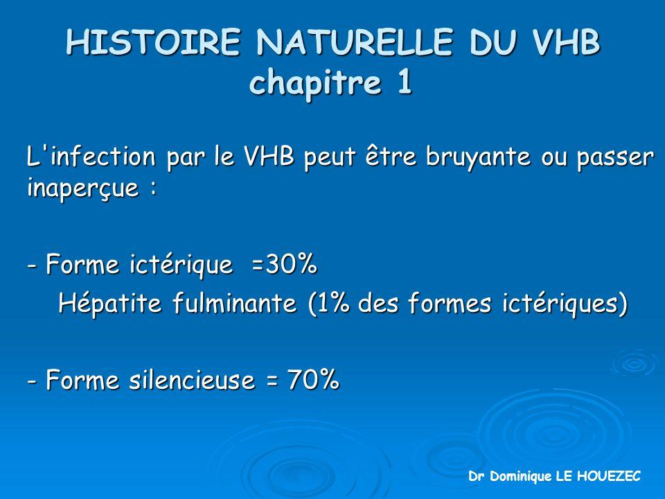 HISTOIRE NATURELLE DU VHB chapitre 1 L infection par le VHB peut être bruyante ou passer inaperçue : - Forme ictérique =30% Hépatite fulminante (1% des formes ictériques) Hépatite fulminante (1% des formes ictériques) - Forme silencieuse = 70% Dr Dominique LE HOUEZEC