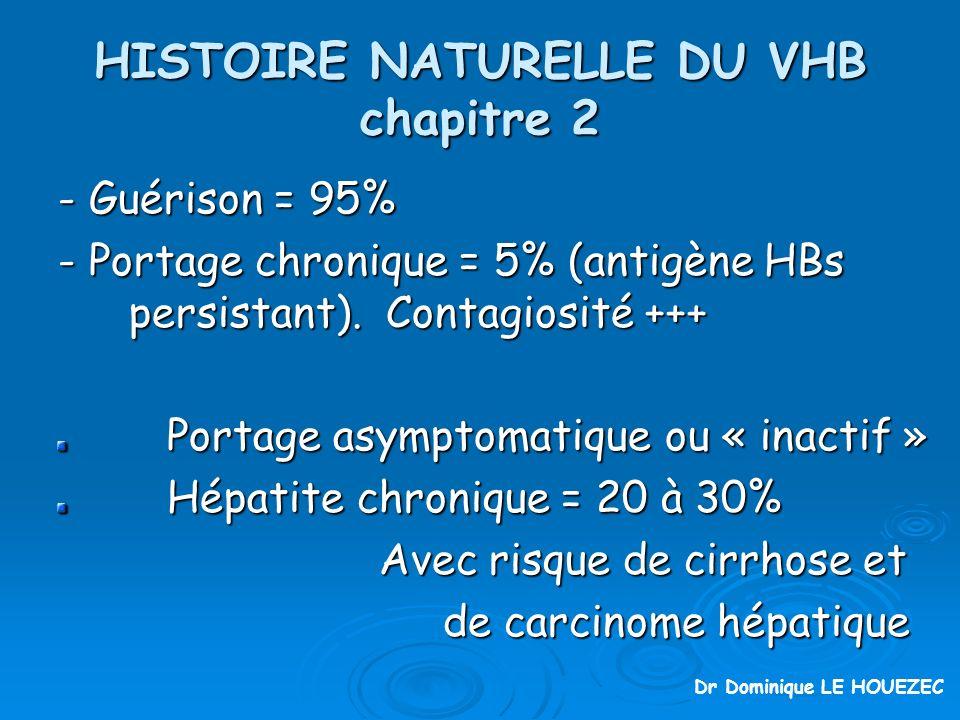 HISTOIRE NATURELLE DU VHB chapitre 2 - Guérison = 95% - Portage chronique = 5% (antigène HBs persistant).