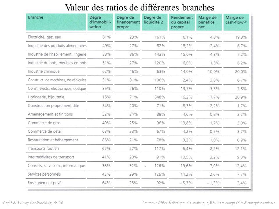 Valeur des ratios de différentes branches Copié de Leimgruber-Prochinig ch.