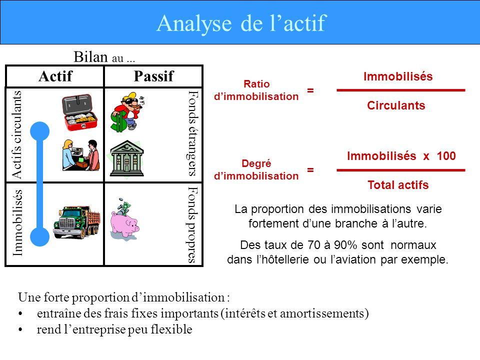 Actif Immobilisés Fonds étrangers Actifs circulants Fonds propres Bilan au...