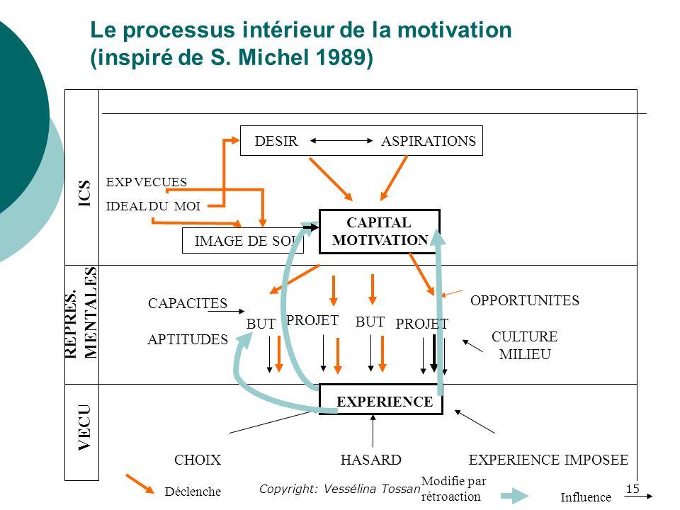 Copyright: Vessélina Tossan15 Le processus intérieur de la motivation (inspiré de S.