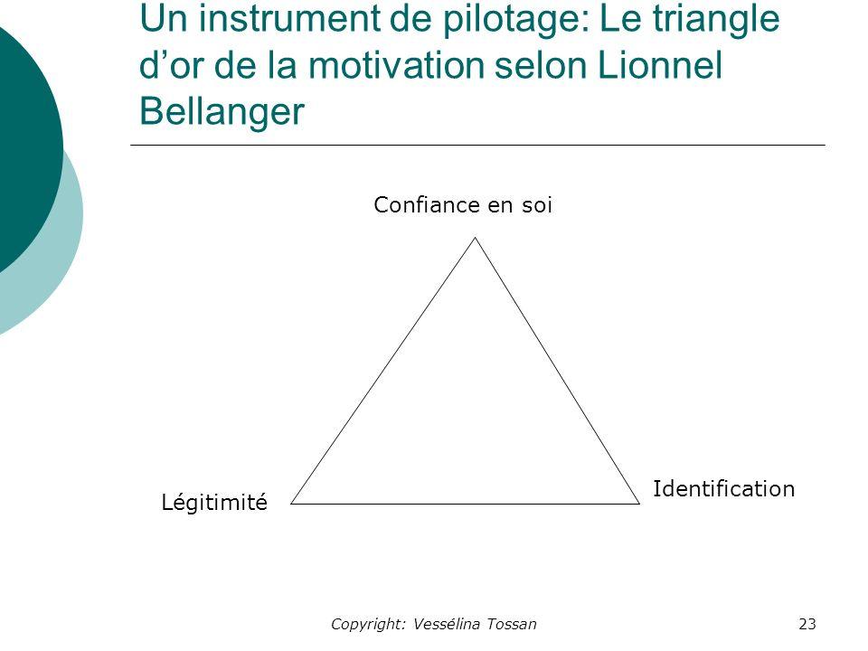 Copyright: Vessélina Tossan23 Un instrument de pilotage: Le triangle dor de la motivation selon Lionnel Bellanger Confiance en soi Légitimité Identification