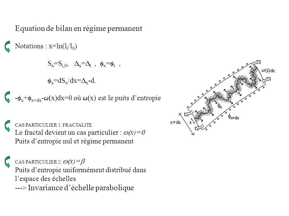 INVARIANCE DECHELLE PARABOLIQUE : x)= Puits dentropie uniforme ( équipartition ) dans lespace des échelles d 2 S x /dx 2 - =0, S x =( x 2 +( 0 -d)x ln i,0 = _ [( x 2 + 0 x] : analyse en échelle est parabolique Dimension fractale est linéaire en fonction du logarithme de léchelle De nombreuses vérifications expérimentales Lien avec principe d équipartition de D.