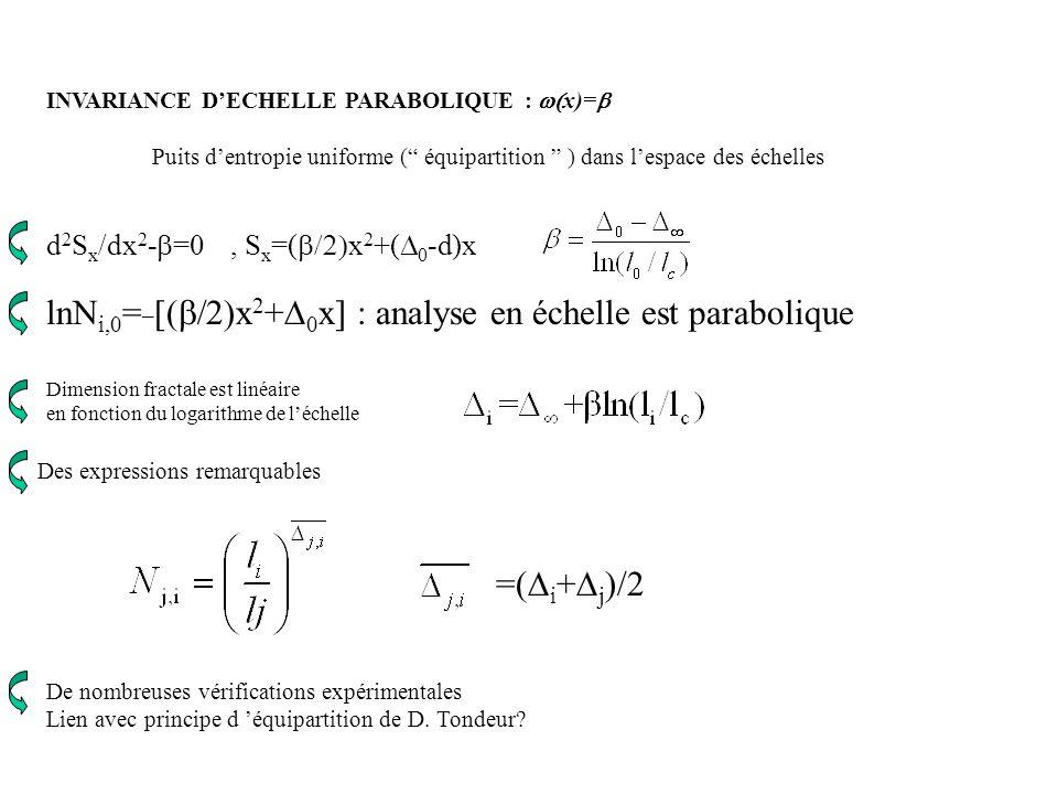 INVARIANCE DECHELLE PARABOLIQUE : x)= Puits dentropie uniforme ( équipartition ) dans lespace des échelles d 2 S x /dx 2 - =0, S x =( x 2 +( 0 -d)x ln