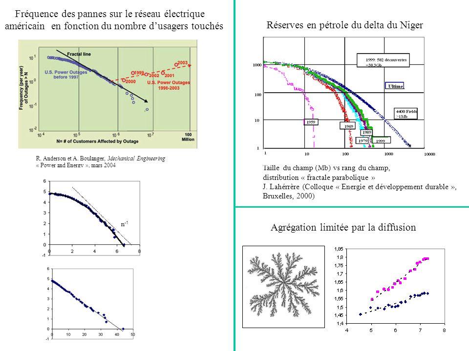 Taille du champ (Mb) vs rang du champ, distribution « fractale parabolique » J. Lahérrère (Colloque « Energie et développement durable », Bruxelles, 2