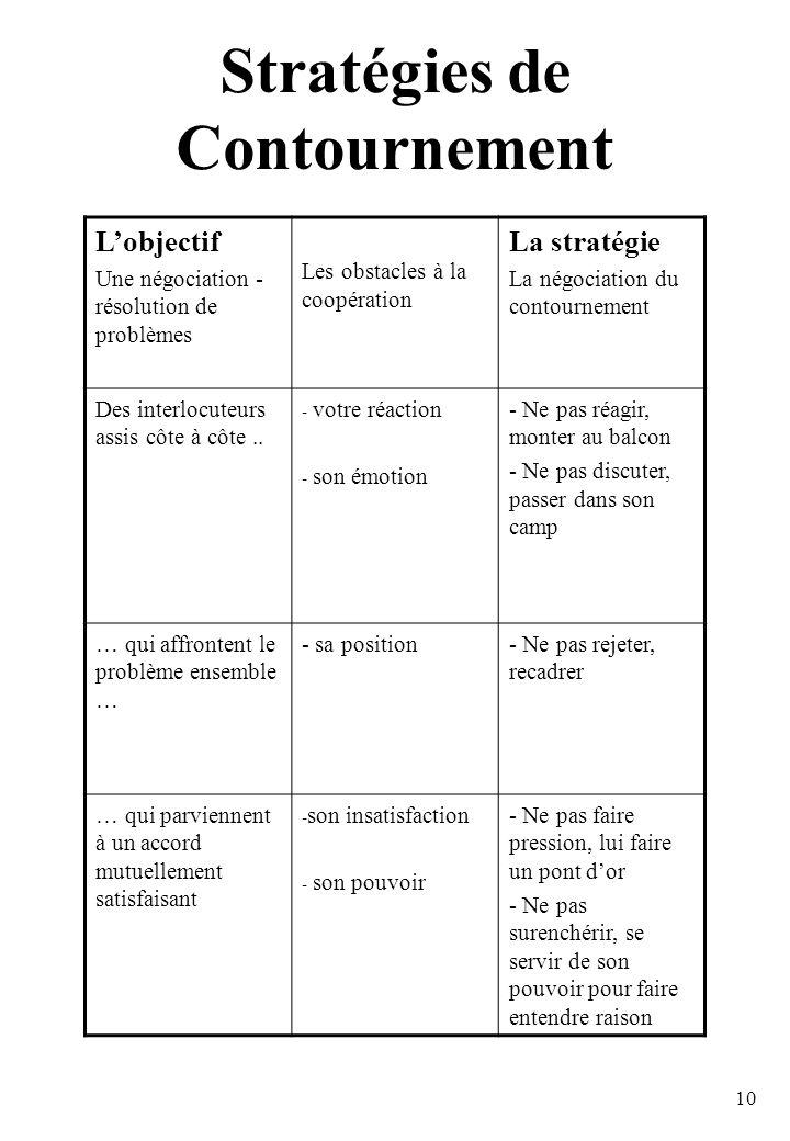 10 Stratégies de Contournement Lobjectif Une négociation - résolution de problèmes Les obstacles à la coopération La stratégie La négociation du contournement Des interlocuteurs assis côte à côte..