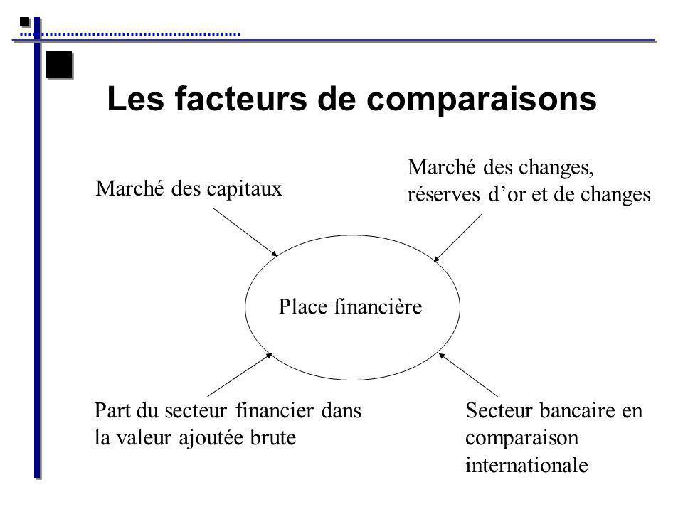 Les facteurs de comparaisons Place financière Marché des capitaux Marché des changes, réserves dor et de changes Part du secteur financier dans la valeur ajoutée brute Secteur bancaire en comparaison internationale