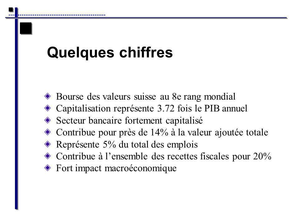 Quelques chiffres Bourse des valeurs suisse au 8e rang mondial Capitalisation représente 3.72 fois le PIB annuel Secteur bancaire fortement capitalisé Contribue pour près de 14% à la valeur ajoutée totale Représente 5% du total des emplois Contribue à lensemble des recettes fiscales pour 20% Fort impact macroéconomique