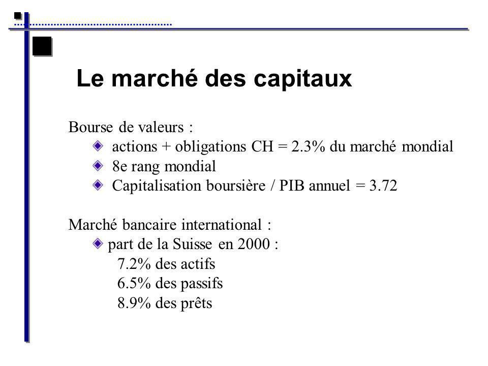 Le marché des capitaux Bourse de valeurs : actions + obligations CH = 2.3% du marché mondial 8e rang mondial Capitalisation boursière / PIB annuel = 3.72 Marché bancaire international : part de la Suisse en 2000 : 7.2% des actifs 6.5% des passifs 8.9% des prêts