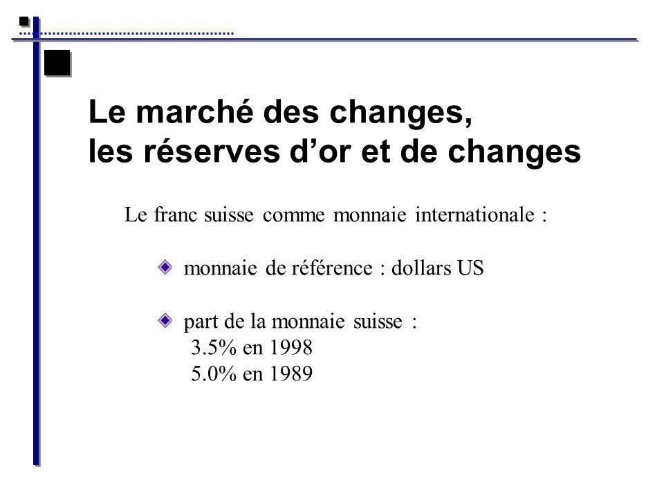 Le marché des changes, les réserves dor et de changes Le franc suisse comme monnaie internationale : monnaie de référence : dollars US part de la monnaie suisse : 3.5% en 1998 5.0% en 1989