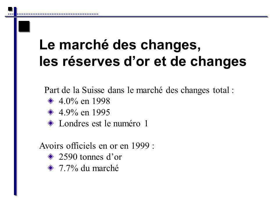Le marché des changes, les réserves dor et de changes Part de la Suisse dans le marché des changes total : 4.0% en 1998 4.9% en 1995 Londres est le numéro 1 Avoirs officiels en or en 1999 : 2590 tonnes dor 7.7% du marché