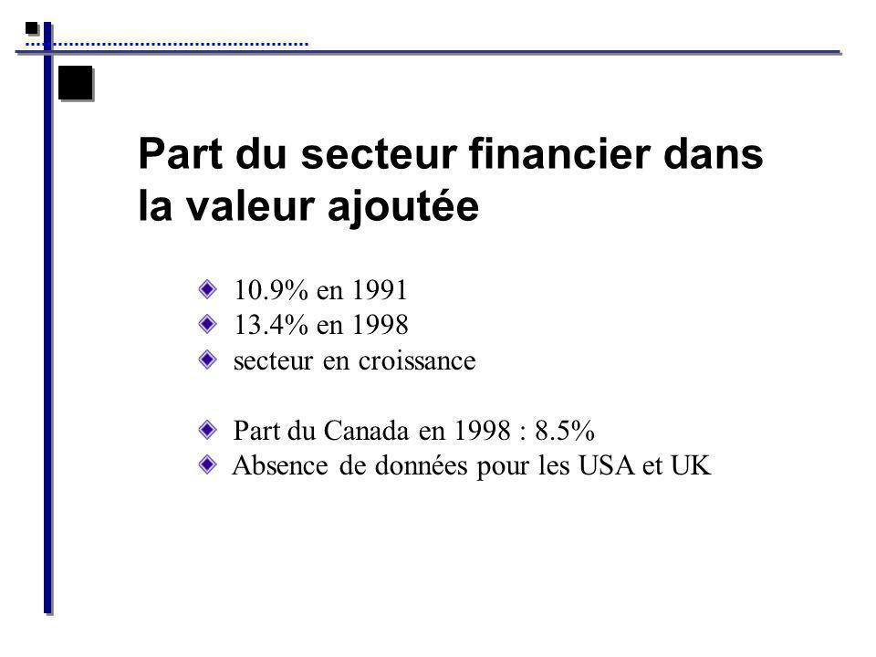Part du secteur financier dans la valeur ajoutée 10.9% en 1991 13.4% en 1998 secteur en croissance Part du Canada en 1998 : 8.5% Absence de données pour les USA et UK