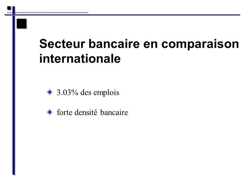 Secteur bancaire en comparaison internationale 3.03% des emplois forte densité bancaire