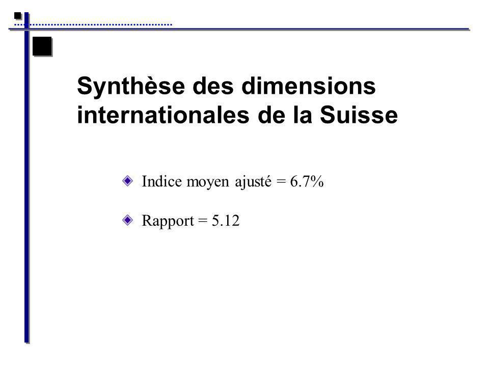 Synthèse des dimensions internationales de la Suisse Indice moyen ajusté = 6.7% Rapport = 5.12