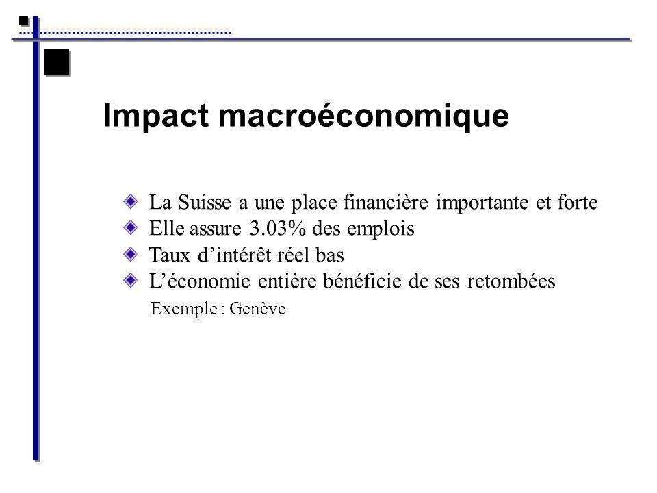 Impact macroéconomique La Suisse a une place financière importante et forte Elle assure 3.03% des emplois Taux dintérêt réel bas Léconomie entière bénéficie de ses retombées Exemple : Genève