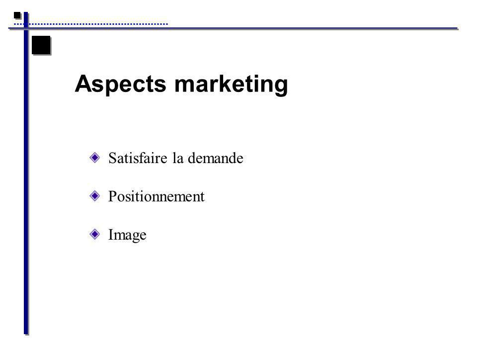 Aspects marketing Satisfaire la demande Positionnement Image