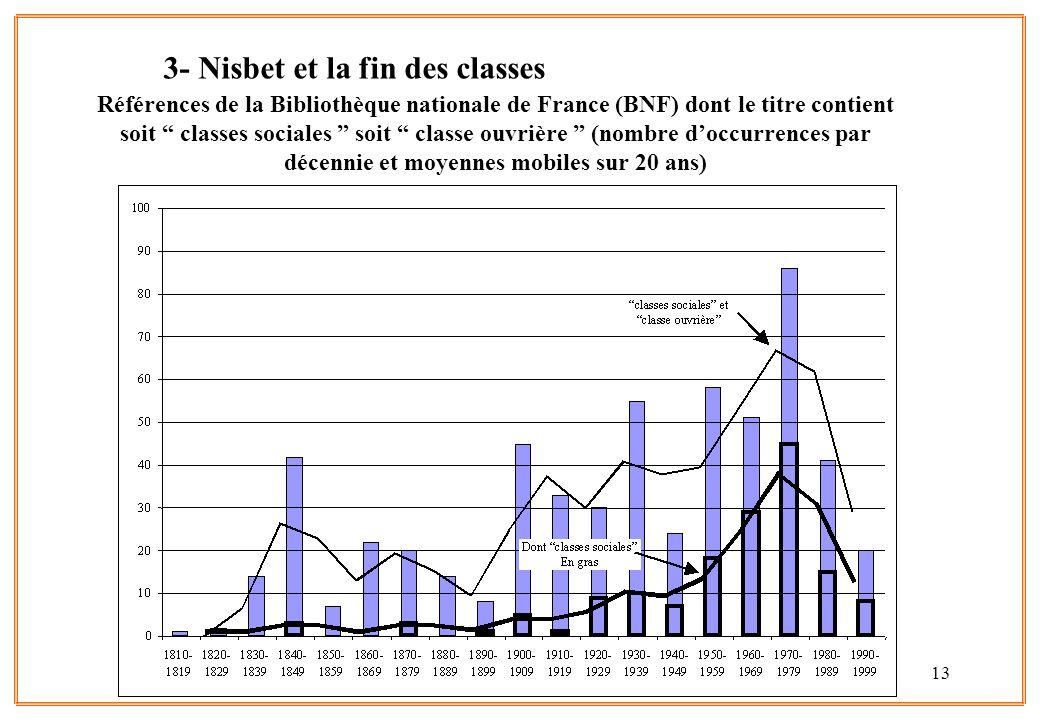 13 Références de la Bibliothèque nationale de France (BNF) dont le titre contient soit classes sociales soit classe ouvrière (nombre doccurrences par