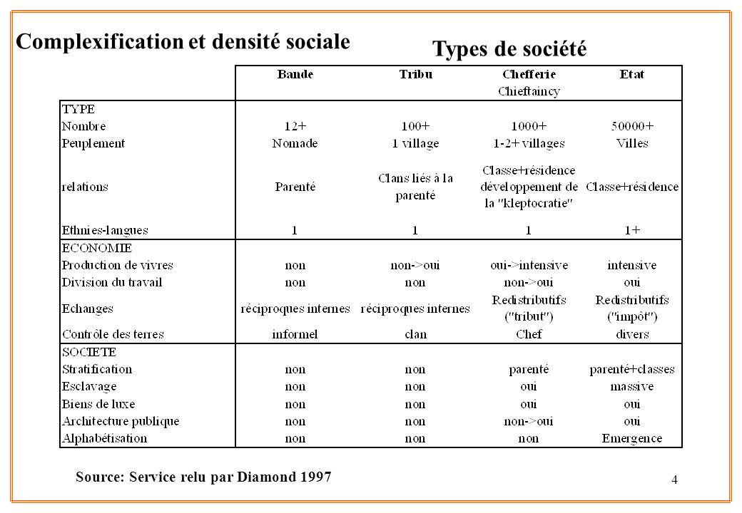 4 Types de société Source: Service relu par Diamond 1997 Complexification et densité sociale