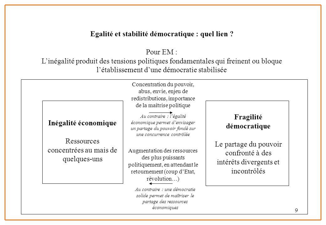 9 Egalité et stabilité démocratique : quel lien ? Pour EM : Linégalité produit des tensions politiques fondamentales qui freinent ou bloque létablisse