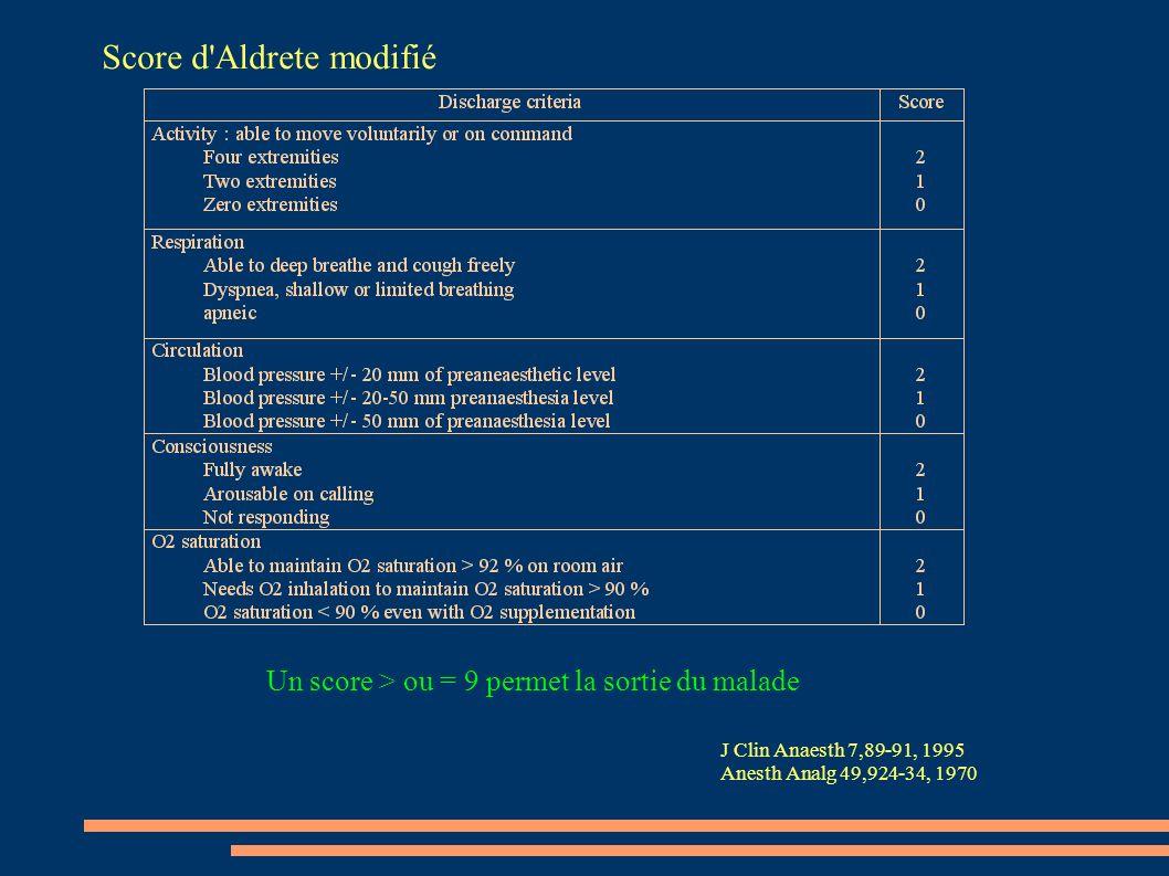 Un score > ou = 9 permet la sortie du malade Score d'Aldrete modifié J Clin Anaesth 7,89-91, 1995 Anesth Analg 49,924-34, 1970