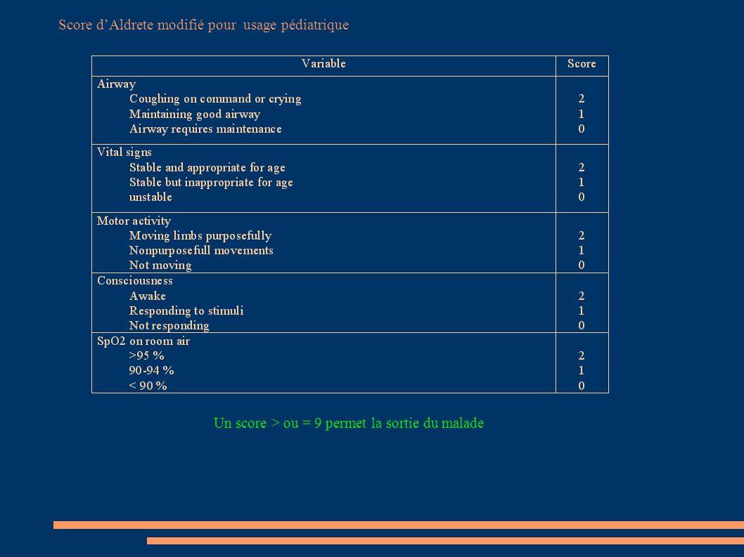 Score dAldrete modifié pour usage pédiatrique Un score > ou = 9 permet la sortie du malade
