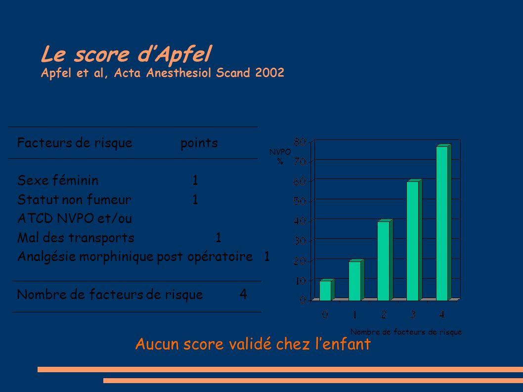 Le score dApfel Apfel et al, Acta Anesthesiol Scand 2002 Facteurs de risque points Sexe féminin 1 Statut non fumeur 1 ATCD NVPO et/ou Mal des transpor