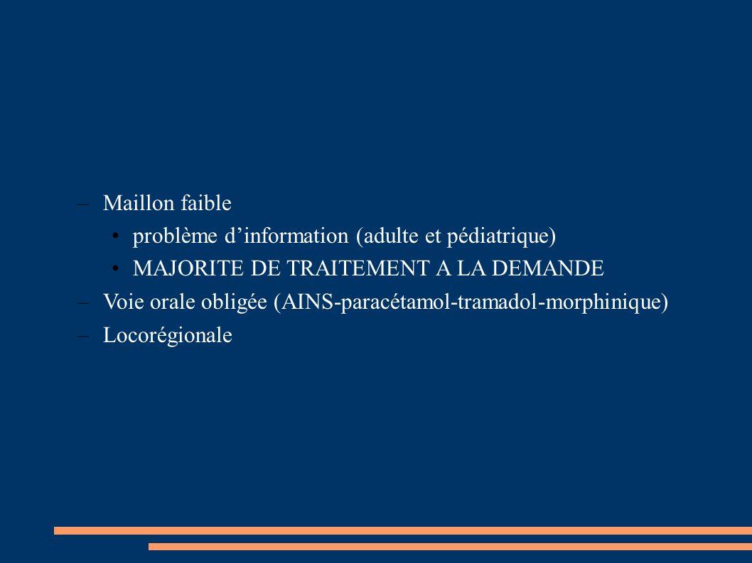 –Maillon faible problème dinformation (adulte et pédiatrique) MAJORITE DE TRAITEMENT A LA DEMANDE –Voie orale obligée (AINS-paracétamol-tramadol-morph