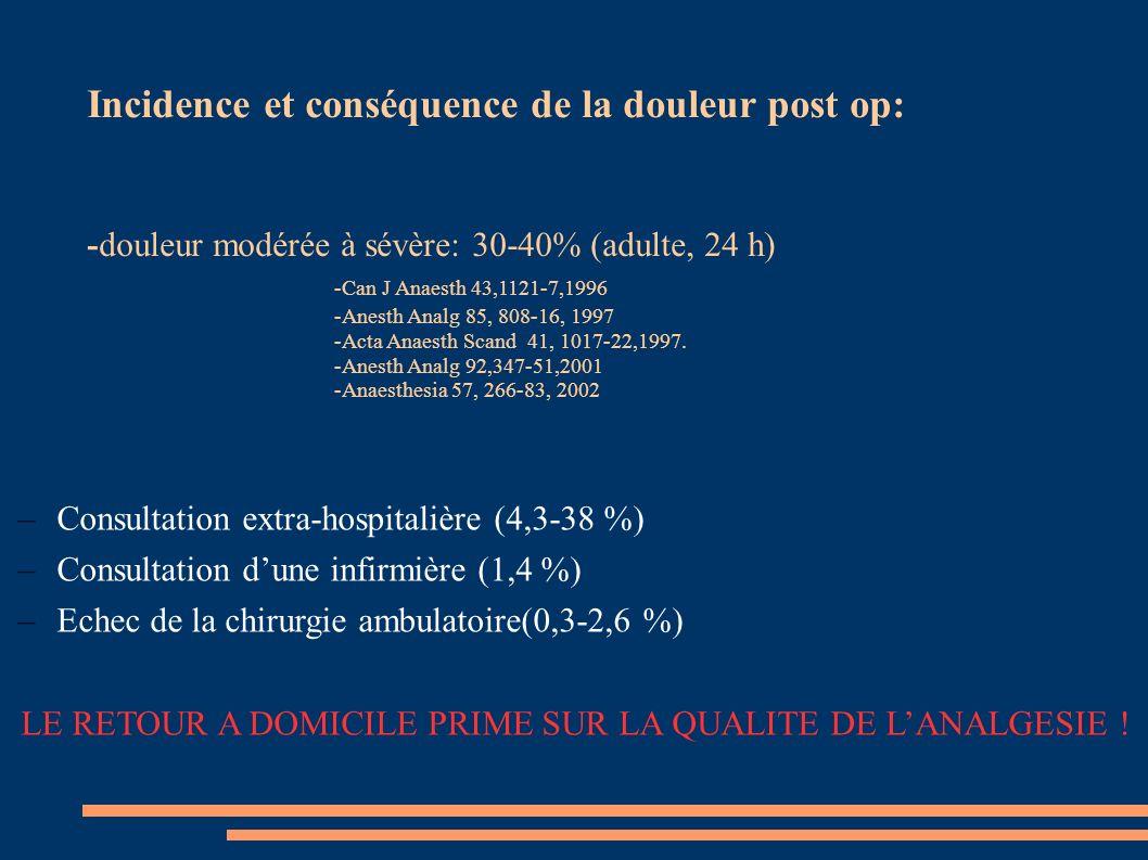 –Consultation extra-hospitalière (4,3-38 %) –Consultation dune infirmière (1,4 %) –Echec de la chirurgie ambulatoire(0,3-2,6 %) LE RETOUR A DOMICILE P