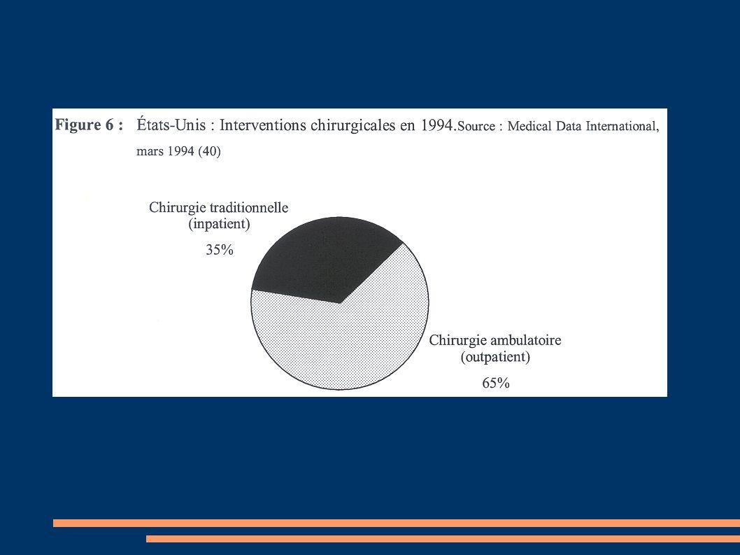 –Consultation extra-hospitalière (4,3-38 %) –Consultation dune infirmière (1,4 %) –Echec de la chirurgie ambulatoire(0,3-2,6 %) LE RETOUR A DOMICILE PRIME SUR LA QUALITE DE LANALGESIE .