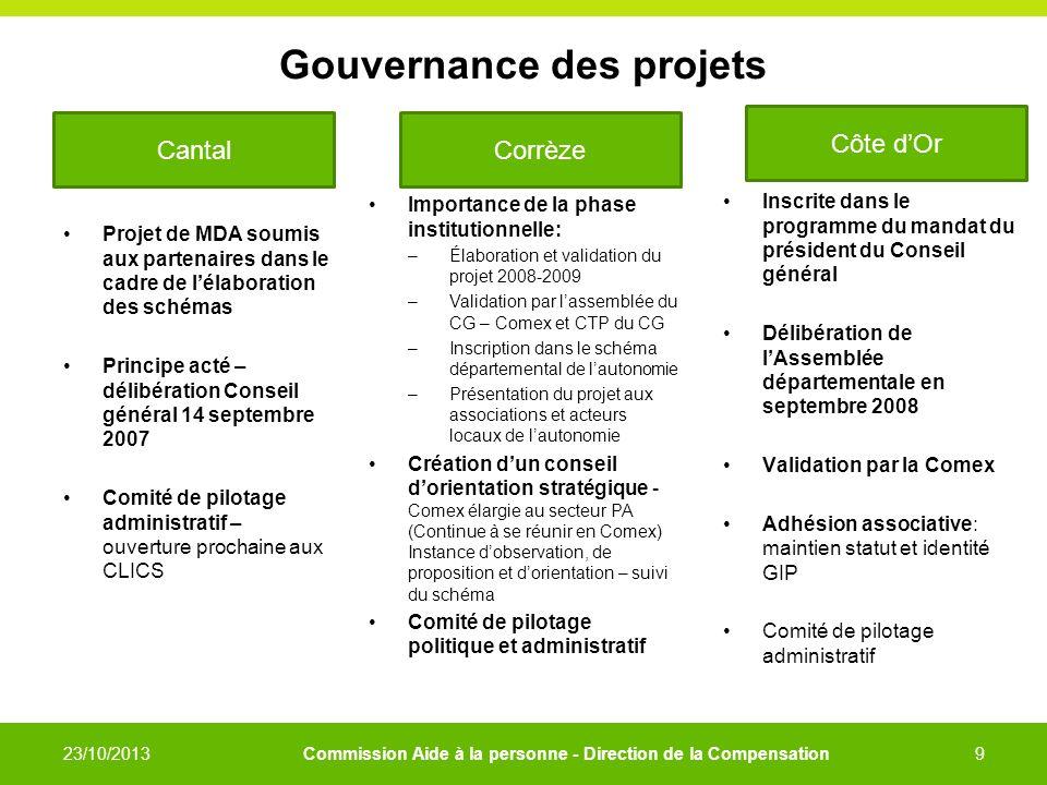 Gouvernance des projets Projet de MDA soumis aux partenaires dans le cadre de lélaboration des schémas Principe acté – délibération Conseil général 14