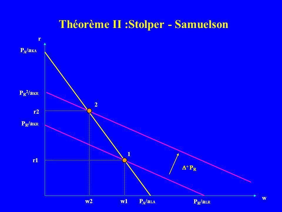 r w P A /a LA P R /a KR P R /a LR P A /a KA 1 2 + P R w1w2 r1 r2 P R 2 /a KR Théorème II :Stolper - Samuelson