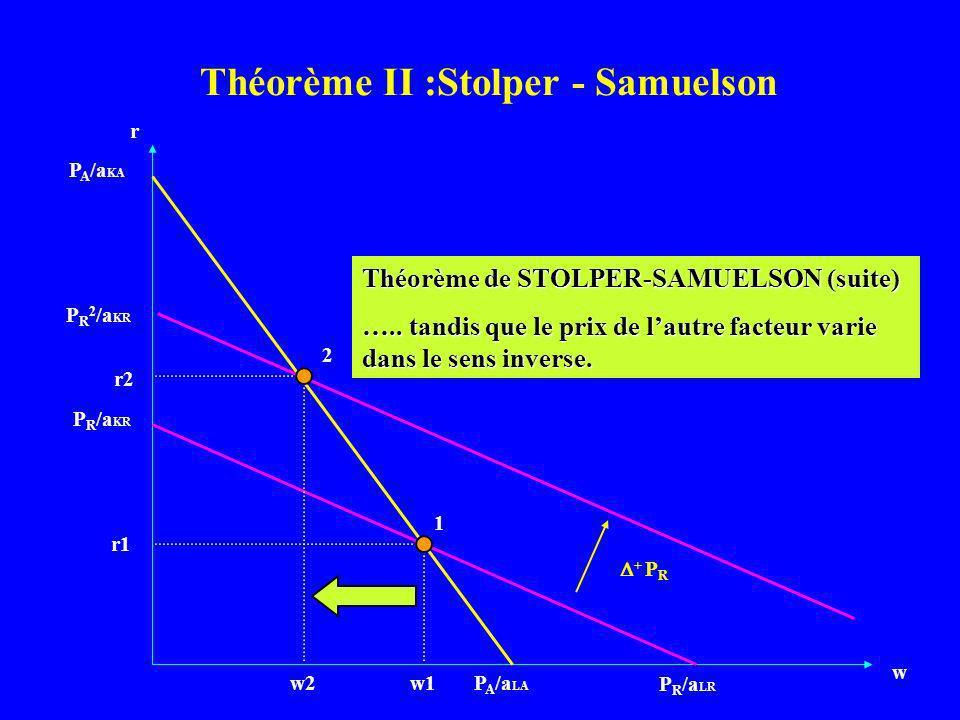 r w P A /a LA P R /a KR P R /a LR P A /a KA 1 2 + P R w1w2 r1 r2 P R 2 /a KR Théorème de STOLPER-SAMUELSON (suite) ….. tandis que le prix de lautre fa
