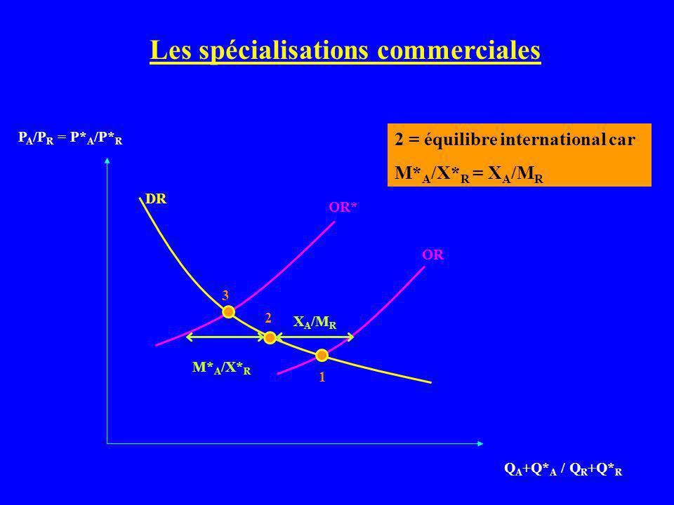 Q A +Q* A / Q R +Q* R P A /P R = P* A /P* R Les spécialisations commerciales DR OR* OR 1 3 2 M* A /X* R X A /M R 2 = équilibre international car M* A