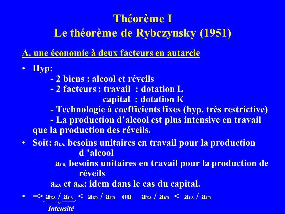 Théorème I Le théorème de Rybczynsky (1951) Hyp: - 2 biens : alcool et réveils - 2 facteurs : travail : dotation L capital : dotation K - Technologie