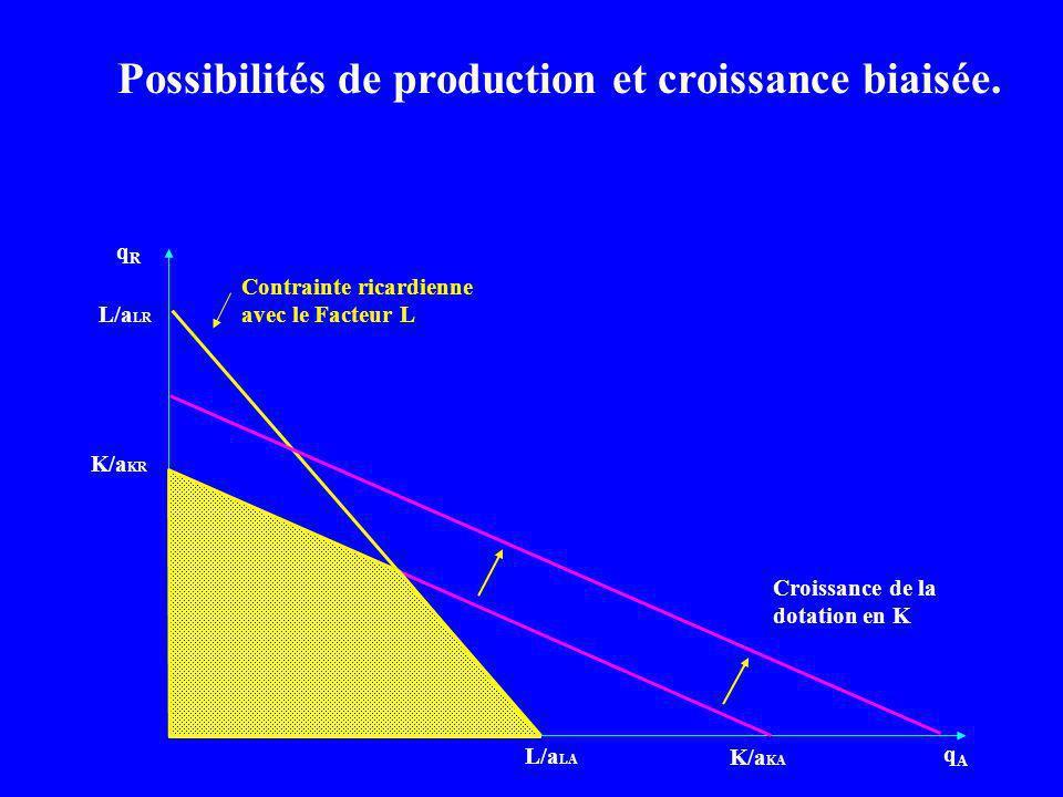 qRqR qAqA L/a LA Contrainte ricardienne avec le Facteur L L/a LR K/a KR K/a KA Croissance de la dotation en K Possibilités de production et croissance