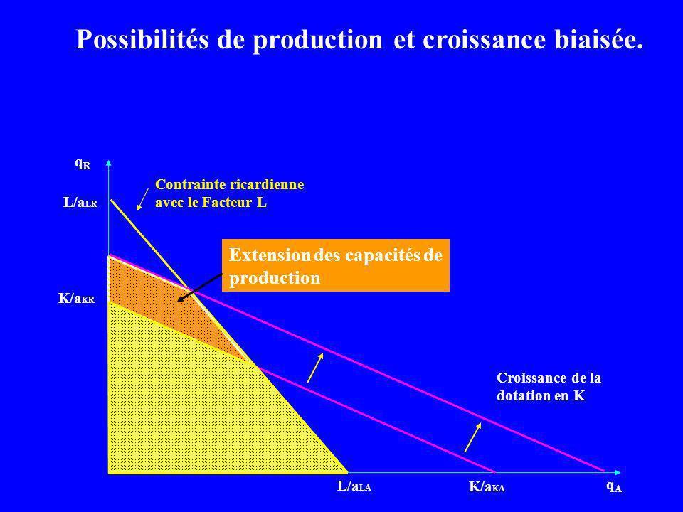 qRqR qAqA L/a LA Contrainte ricardienne avec le Facteur L L/a LR K/a KR K/a KA Croissance de la dotation en K Extension des capacités de production Po