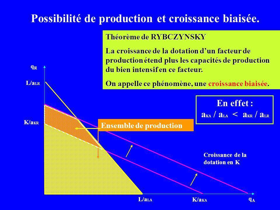 qRqR qAqA L/a LA L/a LR K/a KR K/a KA Croissance de la dotation en K Ensemble de production Possibilité de production et croissance biaisée. Théorème