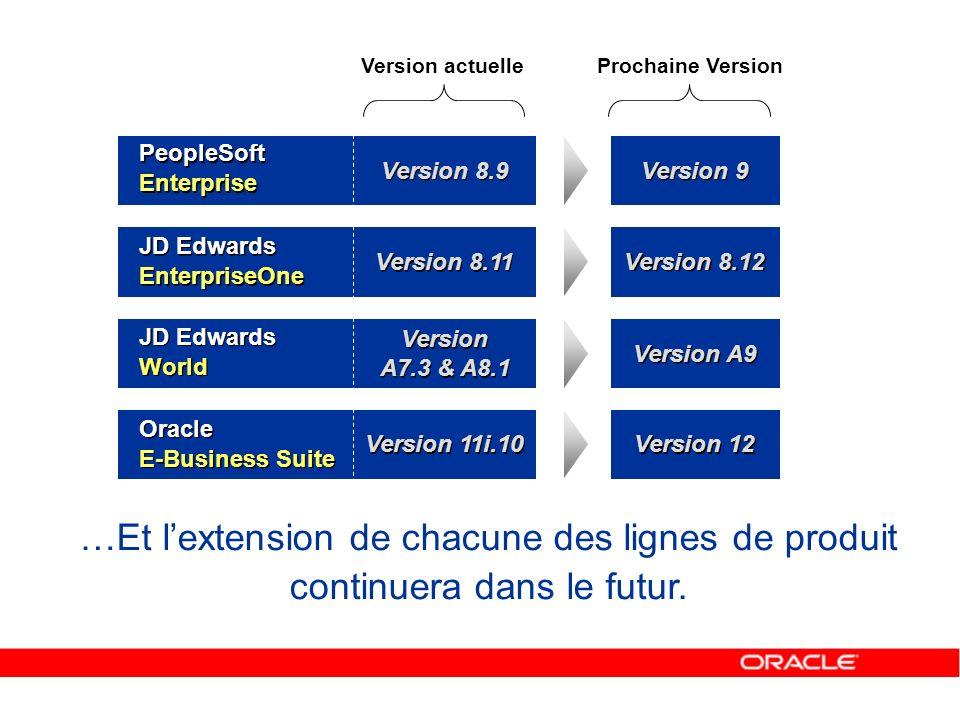 Version 9 Version 8.12 Version 12 Prochaine Version …Et lextension de chacune des lignes de produit continuera dans le futur. Version 8.9 Version 8.11