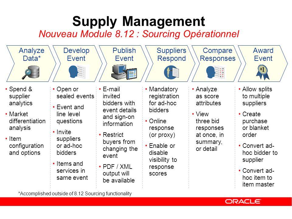 Supply Management Nouveau Module 8.12 : Sourcing Opérationnel Analyze Data* Develop Event Publish Event Suppliers Respond Compare Responses Award Even