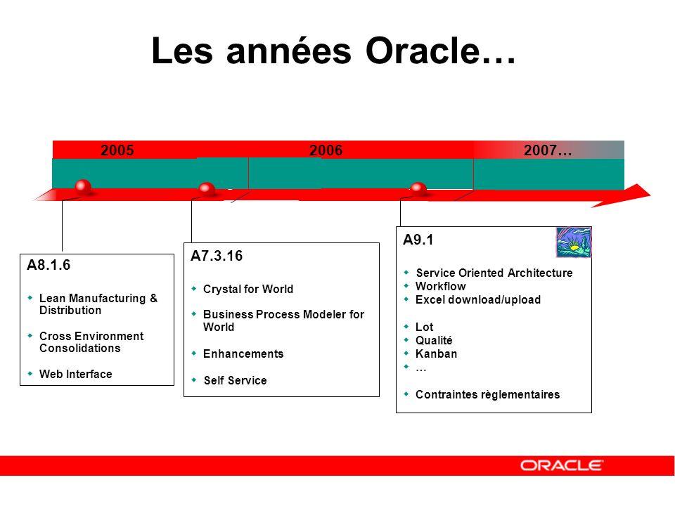 A9.1 Service Oriented Architecture Workflow Excel download/upload Lot Qualité Kanban … Contraintes règlementaires Les années Oracle… Q1 200520062007…