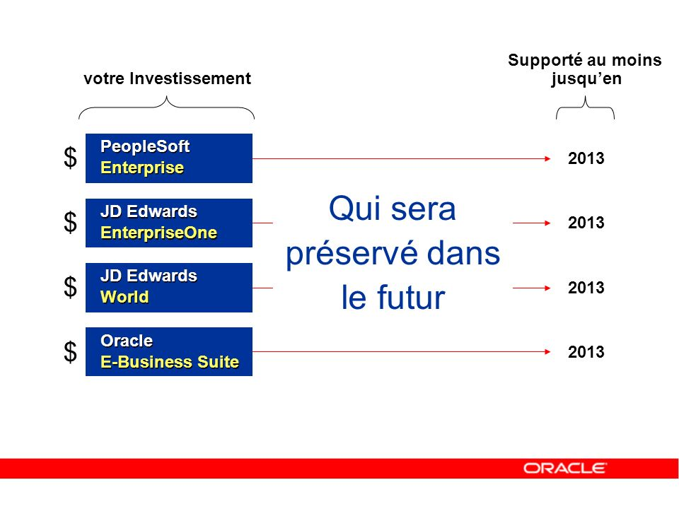 A9.1 Service Oriented Architecture Workflow Excel download/upload Lot Qualité Kanban … Contraintes règlementaires Les années Oracle… Q1 200520062007… A7.3.16 Crystal for World Business Process Modeler for World Enhancements Self Service A8.1.6 Lean Manufacturing & Distribution Cross Environment Consolidations Web Interface