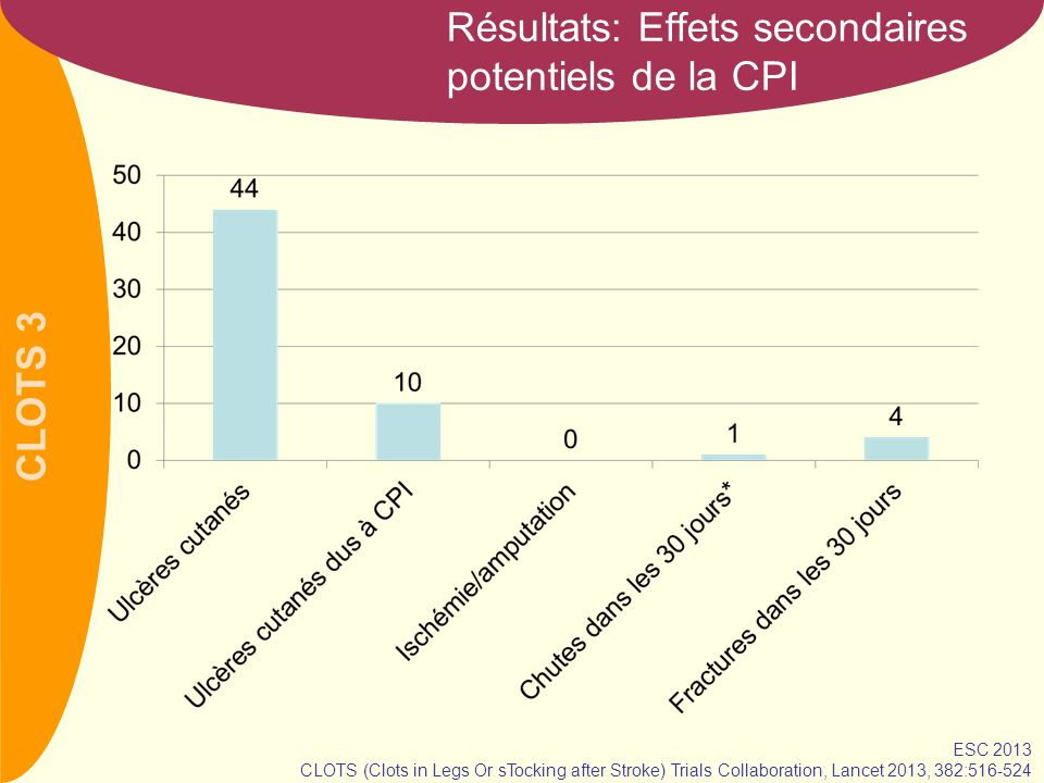 CLOTS 3 Résultats: Effets secondaires potentiels de la CPI ESC 2013 CLOTS (Clots in Legs Or sTocking after Stroke) Trials Collaboration, Lancet 2013, 382:516-524