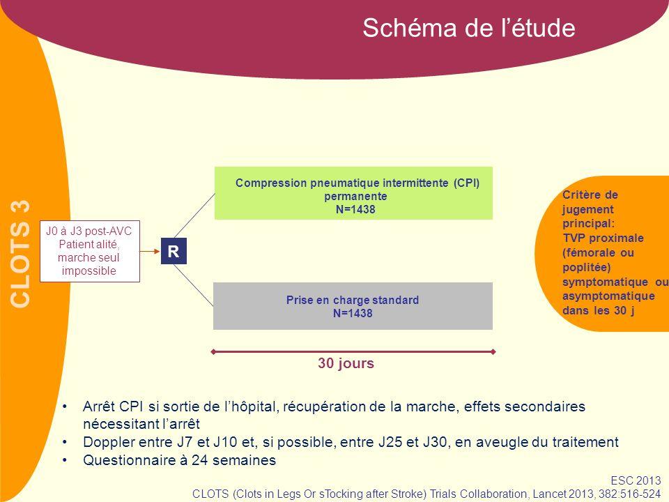CLOTS 3 Schéma de létude J0 à J3 post-AVC Patient alité, marche seul impossible R Critère de jugement principal: TVP proximale (fémorale ou poplitée) symptomatique ou asymptomatique dans les 30 j 30 jours Compression pneumatique intermittente (CPI) permanente N=1438 Prise en charge standard N=1438 Arrêt CPI si sortie de lhôpital, récupération de la marche, effets secondaires nécessitant larrêt Doppler entre J7 et J10 et, si possible, entre J25 et J30, en aveugle du traitement Questionnaire à 24 semaines ESC 2013 CLOTS (Clots in Legs Or sTocking after Stroke) Trials Collaboration, Lancet 2013, 382:516-524