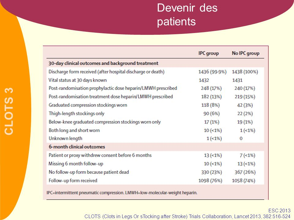 CLOTS 3 Devenir des patients ESC 2013 CLOTS (Clots in Legs Or sTocking after Stroke) Trials Collaboration, Lancet 2013, 382:516-524