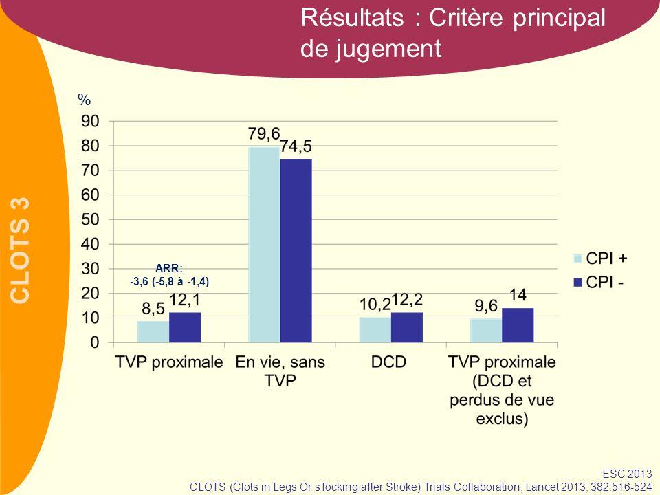 CLOTS 3 Résultats: Critères secondaires % ESC 2013 CLOTS (Clots in Legs Or sTocking after Stroke) Trials Collaboration, Lancet 2013, 382:516-524