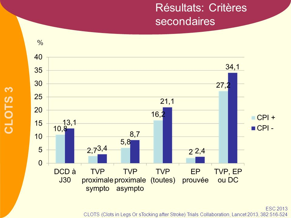 CLOTS 3 Résultats: Critères secondaires % ESC 2013 CLOTS (Clots in Legs Or sTocking after Stroke) Trials Collaboration, Lancet 2013, 382:516-524