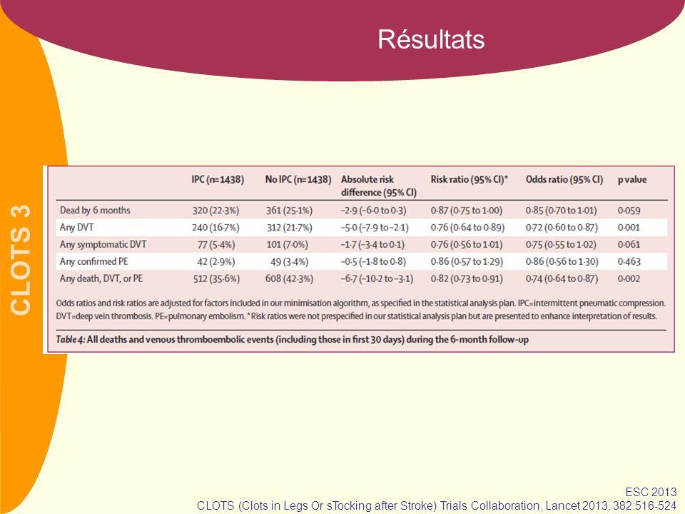 CLOTS 3 Etude de sous-groupes ESC 2013 CLOTS (Clots in Legs Or sTocking after Stroke) Trials Collaboration, Lancet 2013, 382:516-524